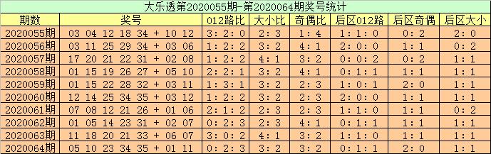 [公益彩票]高月大乐透第20065期:前区双胆07 09