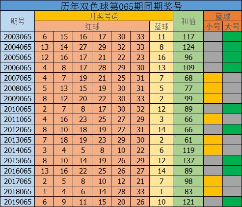 [公益彩票]唐坤双色球第20065期:六号球推荐偶数28