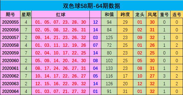 [公益彩票]樊阳双色球第20065期:和值预测80-90之间