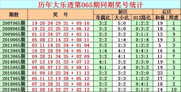 [公益彩票]彩客大乐透第20065期:后区预测跨度2