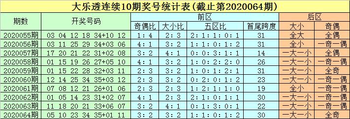 [公益彩票]豹子头大乐透第20065期:预测奇偶比1-4