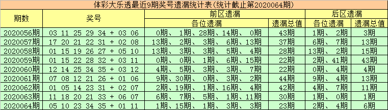 [公益彩票]金大玄大乐透第20065期:前区杀号09 12