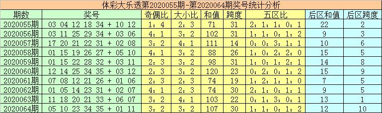 [公益彩票]秦姐大乐透第20065期:预测奇偶比为2-3