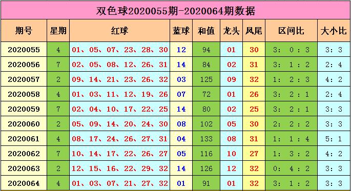 [公益彩票]马当先双色球第20065期:预测和值100左右