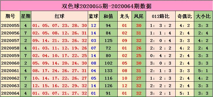 [公益彩票]小智双色球第20065期:奇偶比预测4-2