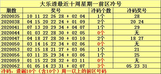 [公益彩票]何明大乐透第20065期:放弃冷号出现可能