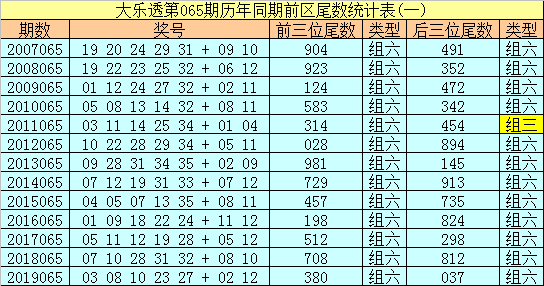 [公益彩票]冰丫头大乐透第20065期:后区双胆01 09