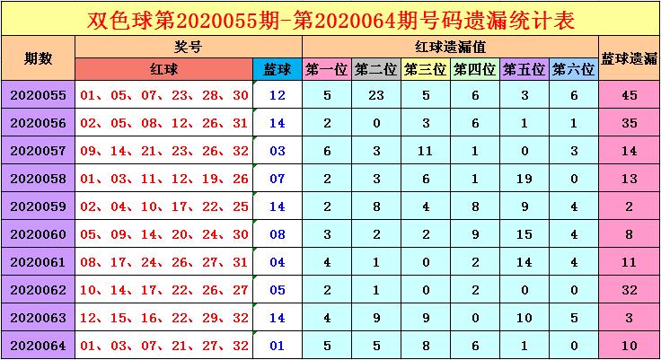 [公益彩票]福哥双色球第20065期:一码蓝球推荐11