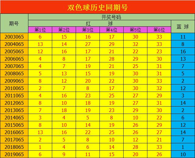 [公益彩票]安阳双色球第20065期:一码独蓝推荐08