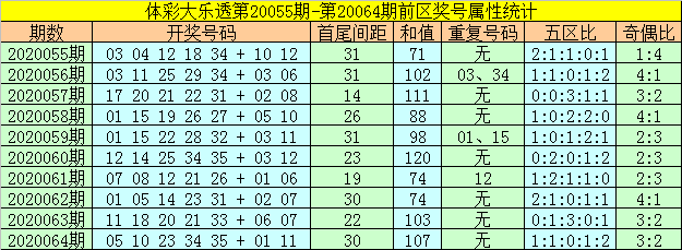 [公益彩票]何飞大乐透第20065期:前区和值上升