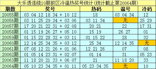 [公益彩票]南华天大乐透第20065期:后区推荐07 11