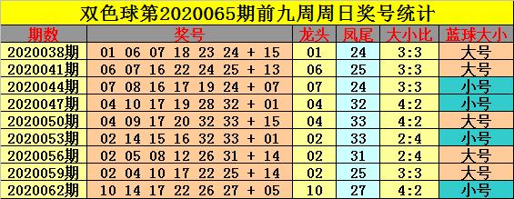 [公益彩票]钟玄双色球第20065期:红球大号转热