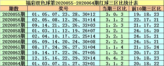 [公益彩票]紫荆花双色球第20065期:三区比2-1-3