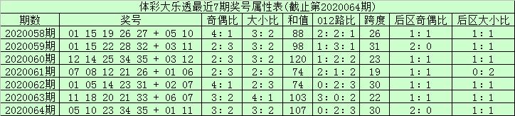 [公益彩票]安仔大乐透第20065期:龙头06 凤尾34