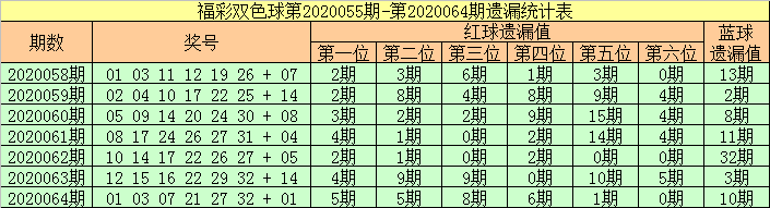 [公益彩票]张强双色球第20065期:红球双胆12 14