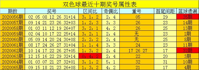 [公益彩票]芦阳清双色球第20066期:预计龙头上升