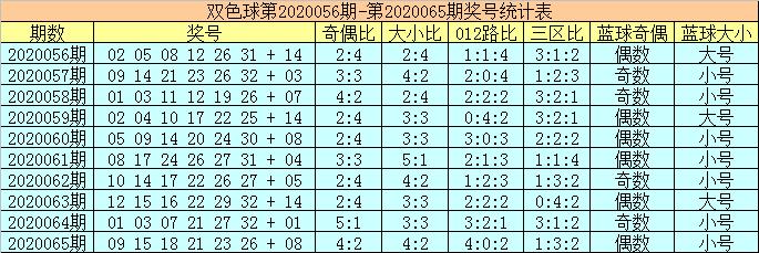[公益彩票]陈华双色球第20066期:奇偶比预测4-2