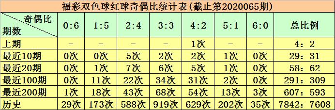 [公益彩票]柳无尘双色球第20066期:预测大小比1-5