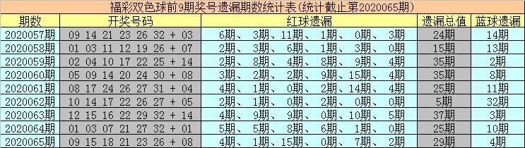 [公益彩票]海草双色球第20066期:红球遗漏值上升