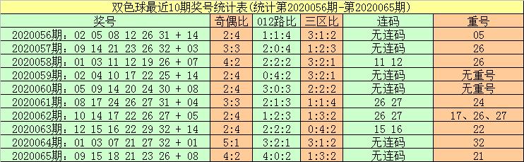 [公益彩票]暗皇双色球第20066期:红球杀号22 23 26