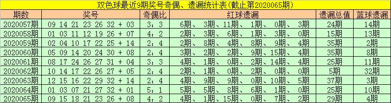 [公益彩票]金大玄双色球第20066期:红球推荐12 18