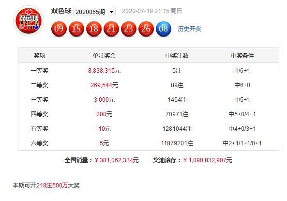 [公益彩票]老王双色球第20066期:红一区预测转热