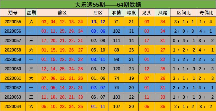 [公益彩票]吕昌大乐透第20065期:前区杀码07 13