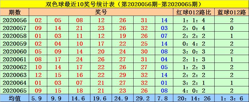 [公益彩票]菲姐双色球第20066期:红球3胆14 27 33