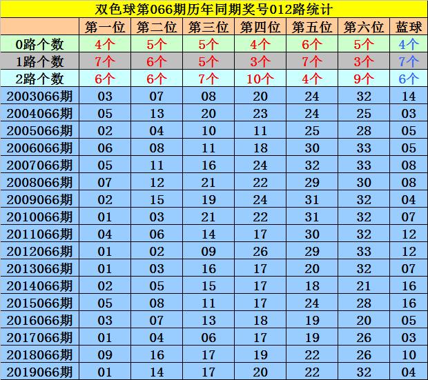 [公益彩票]马追日双色球第20066期:红球杀码09 20