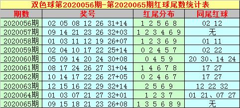 [公益彩票]大玩家双色球第20066期:红球杀码13 14