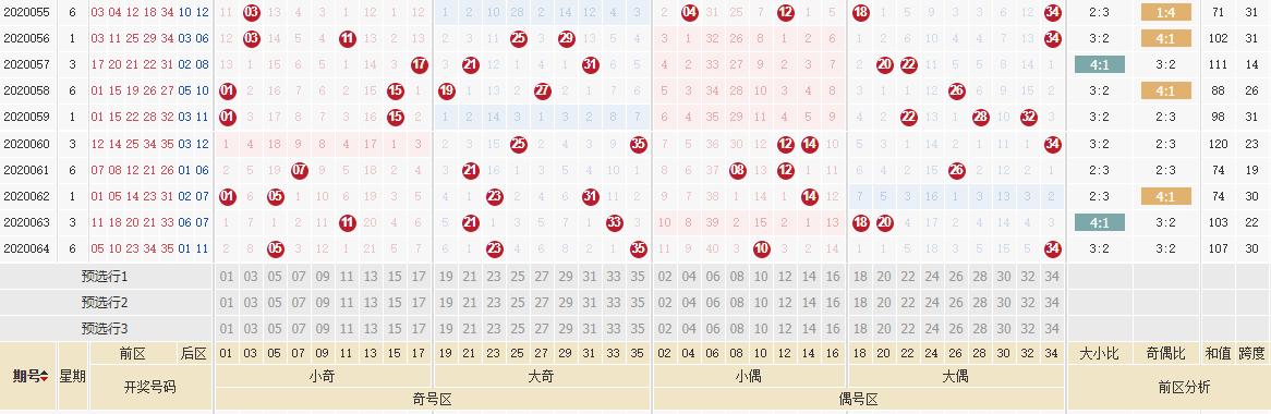 [公益彩票]齐雅大乐透第20065期:后区杀码09 11
