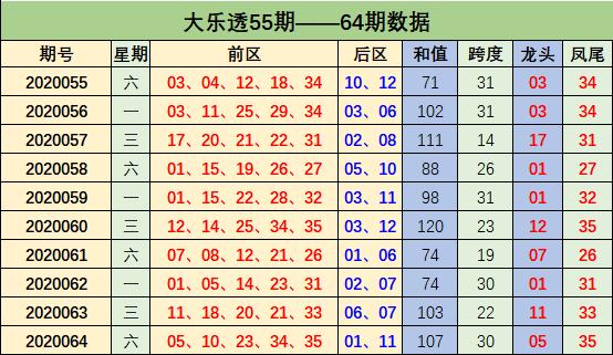 [公益彩票]周鸿大乐透第20065期:后区杀码11 12