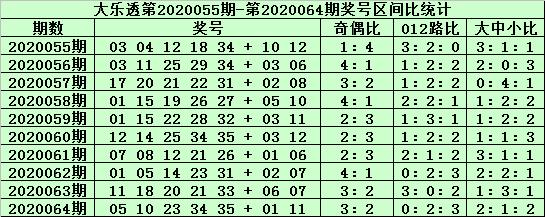 [公益彩票]郑飞大乐透第20065期:前区双胆05 27