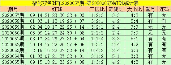 [公益彩票]老铁双色球第20066期:红球双胆25 28