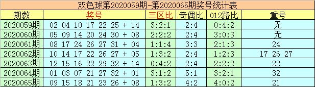 [公益彩票]李太阳双色球第20066期:预测红一区走热