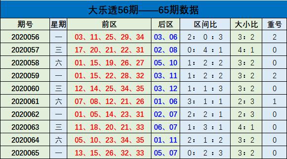 [公益彩票]樊阳大乐透第20066期:前区大号走热