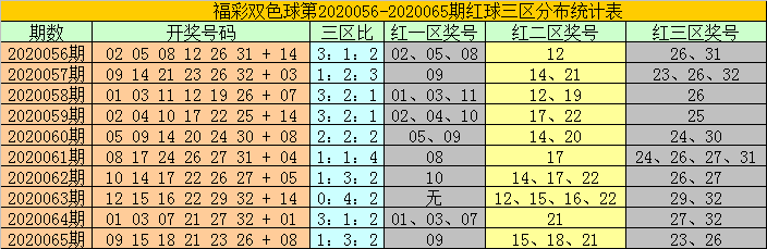 [公益彩票]耀阳双色球第20066期:蓝球关注大号13