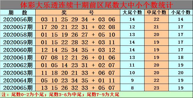 [公益彩票]白小姐大乐透第20066期:前区中尾号热出