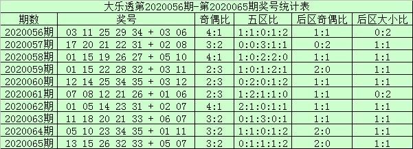 [公益彩票]阿财大乐透第20066期:前区双胆16 35