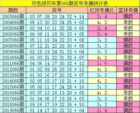 [公益彩票]张大师双色球第20066期:红球胆码06 12
