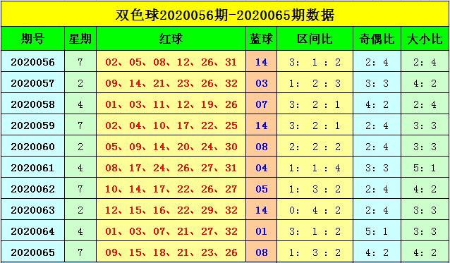 [公益彩票]刘海双色球第20066期:小号红球热出