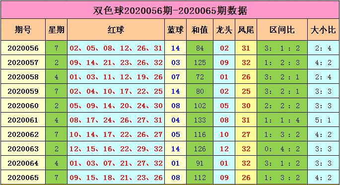 [公益彩票]马当先双色球第20066期:奇数蓝球热出