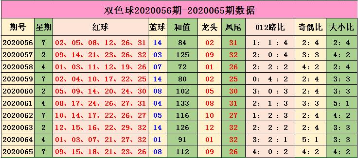 [公益彩票]小智双色球第20066期:凤尾参考33