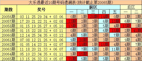 [公益彩票]豹王大乐透第20066期:后区首位防冷码