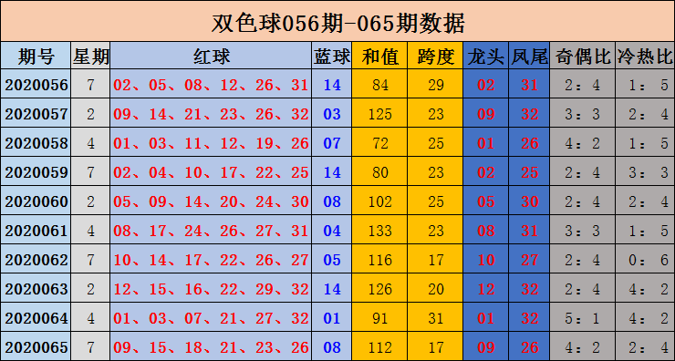 [公益彩票]沈昊双色球第20066期:红球奇偶比平衡