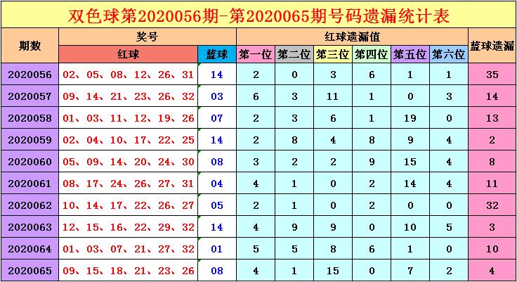 [公益彩票]福哥双色球第20066期:温号红球关注04 25