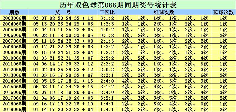 [公益彩票]赵灵芝双色球第20066期:红二区精选15 16