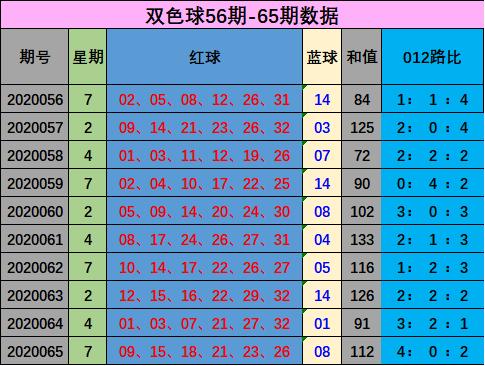 [公益彩票]孙晓双色球第20066期:1路红球参考19
