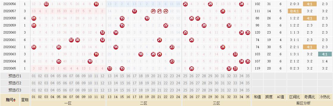 [公益彩票]于江大乐透第20066期:后区和值上升