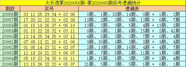 [公益彩票]财姐大乐透第20066期:前区胆码02 27